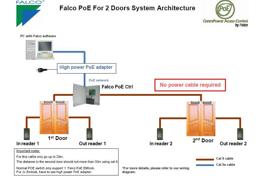 Falco Access Control System Architecture